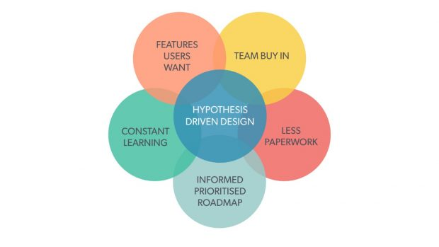 Hypothesis driven user design benefits: Team buy in; Less paperwork; Informed, prioritised roadmap; Constant learning; Features users want