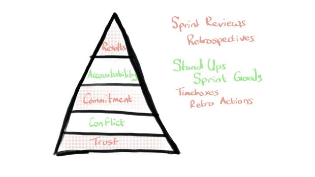 Agile gives us a cure for the top but not for the bottom of Lencioni's Pyramid.