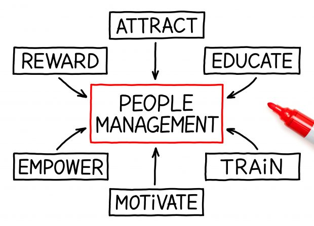 People Management flow chart and red marker on white. People management appears in the center; attract, educate, train, motivate, empower, reward surround the people management box.